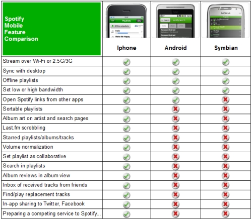 Spotify Mobile Feature Comparison