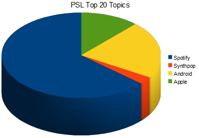 Breakdown of pageviews based on category
