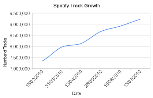 Total Global Tracks on Spotify
