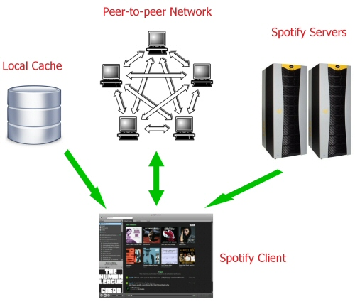 Pansentient League » Spotify Technology: How Spotify Works