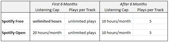 Spotify Free vs. Spotify Open